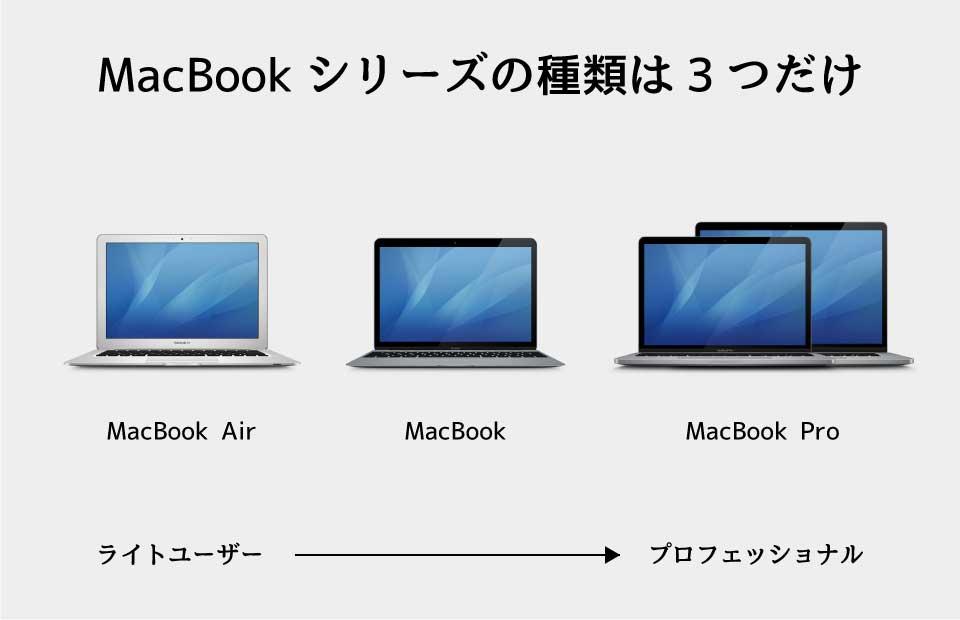 MacBookシリーズの種類