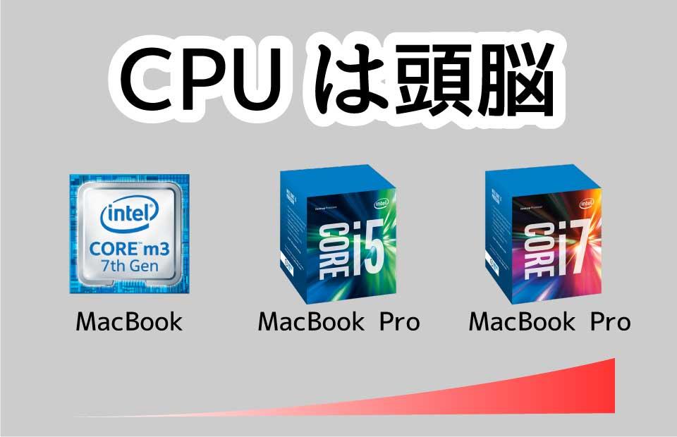 CPUのイメージ