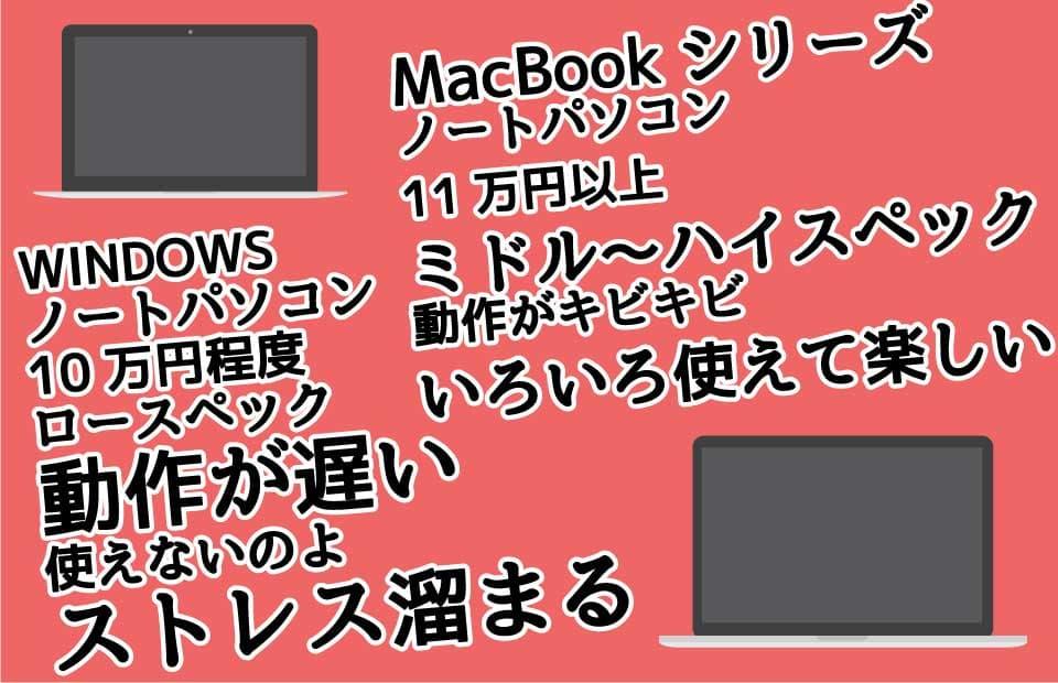 MacBookシリーズの価格帯比較